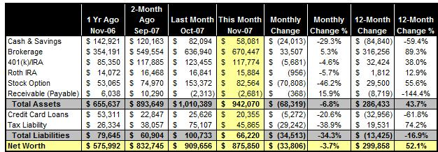 net-worth-nov-2007.jpg