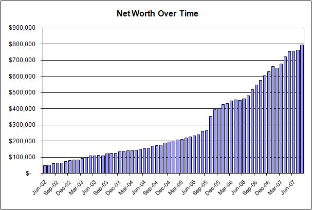 networth-5year.jpg